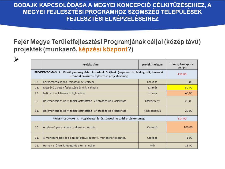 Fejér Megye Területfejlesztési Programjának céljai (közép távú) projektek (munkaerő, képzési központ?)  BODAJK KAPCSOLÓDÁSA A MEGYEI KONCEPCIÓ CÉLKIT