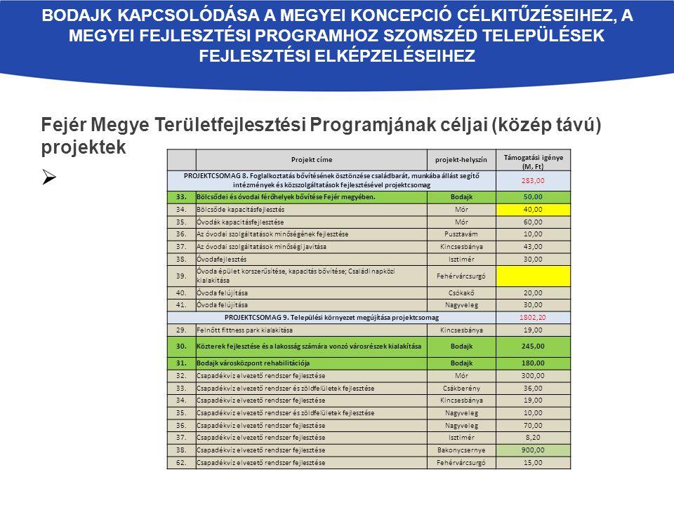 Fejér Megye Területfejlesztési Programjának céljai (közép távú) projektek  BODAJK KAPCSOLÓDÁSA A MEGYEI KONCEPCIÓ CÉLKITŰZÉSEIHEZ, A MEGYEI FEJLESZTÉ