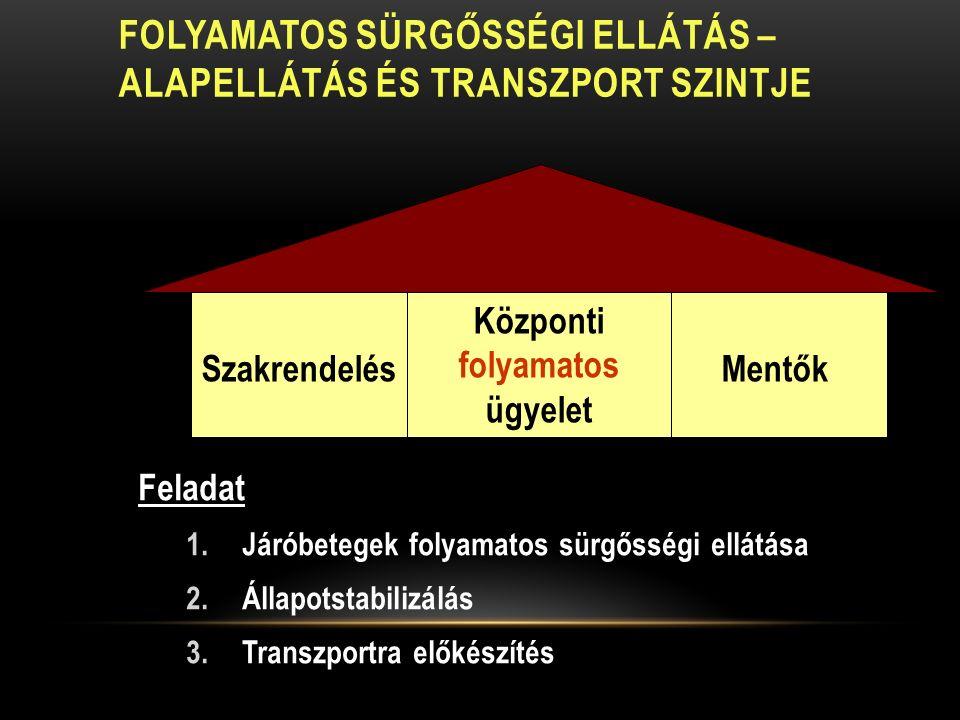 FOLYAMATOS SÜRGŐSSÉGI ELLÁTÁS – ALAPELLÁTÁS ÉS TRANSZPORT SZINTJE Feladat 1.Járóbetegek folyamatos sürgősségi ellátása 2.Állapotstabilizálás 3.Transzportra előkészítés Szakrendelés Központi folyamatos ügyelet Mentők