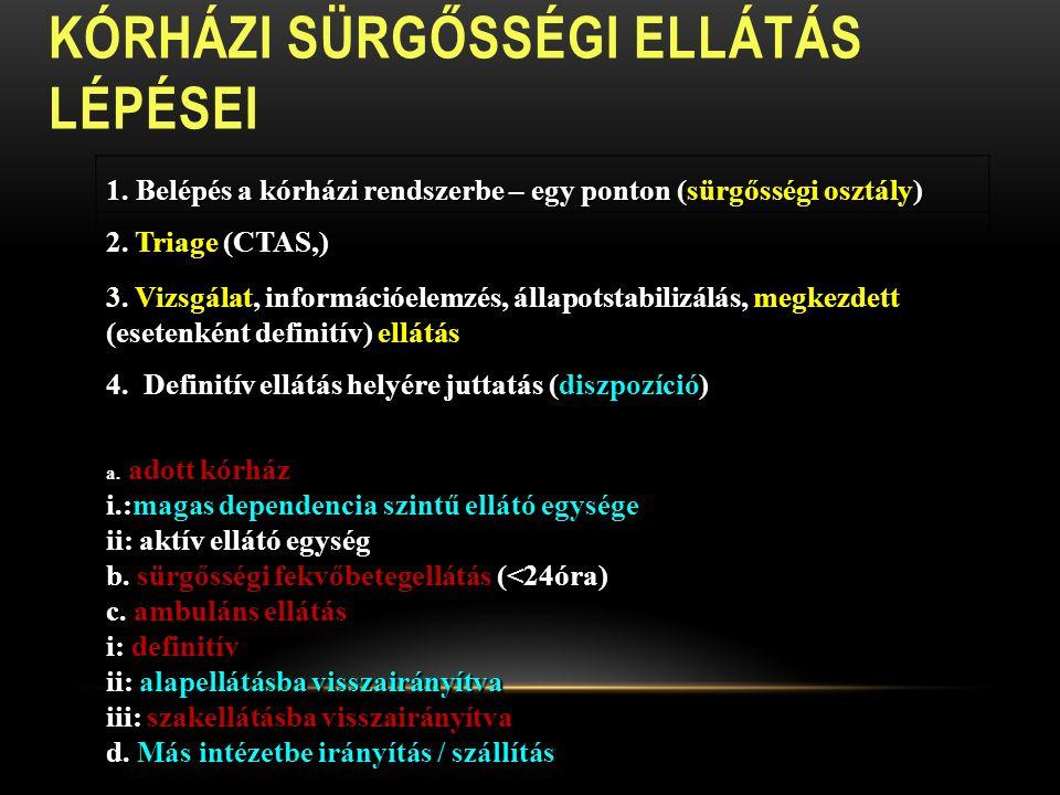 KÓRHÁZI SÜRGŐSSÉGI ELLÁTÁS LÉPÉSEI 1.