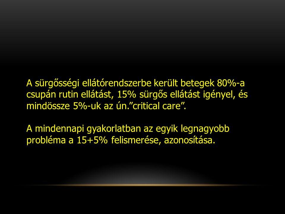 A sürgősségi ellátórendszerbe került betegek 80%-a csupán rutin ellátást, 15% sürgős ellátást igényel, és mindössze 5%-uk az ún. critical care .