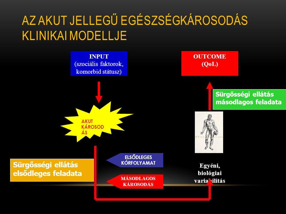 AZ AKUT JELLEGŰ EGÉSZSÉGKÁROSODÁS KLINIKAI MODELLJE INPUT (szociális faktorok, komorbid státusz) OUTCOME (QoL) AKUT KÁROSOD ÁS MÁSODLAGOS KÁROSODÁS ELSŐDLEGES KÓRFOLYAMAT Egyéni, biológiai variabilitás Sürgősségi ellátás elsődleges feladata Sürgősségi ellátás másodlagos feladata