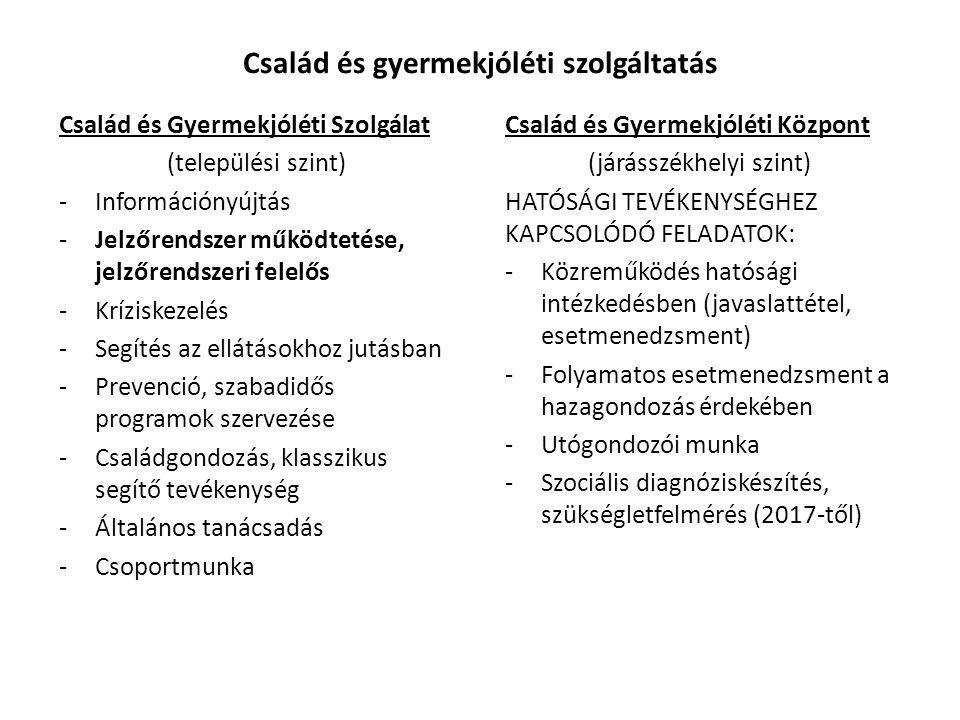 Család és gyermekjóléti szolgáltatás Család és Gyermekjóléti Szolgálat (települési szint) -Információnyújtás -Jelzőrendszer működtetése, jelzőrendszer
