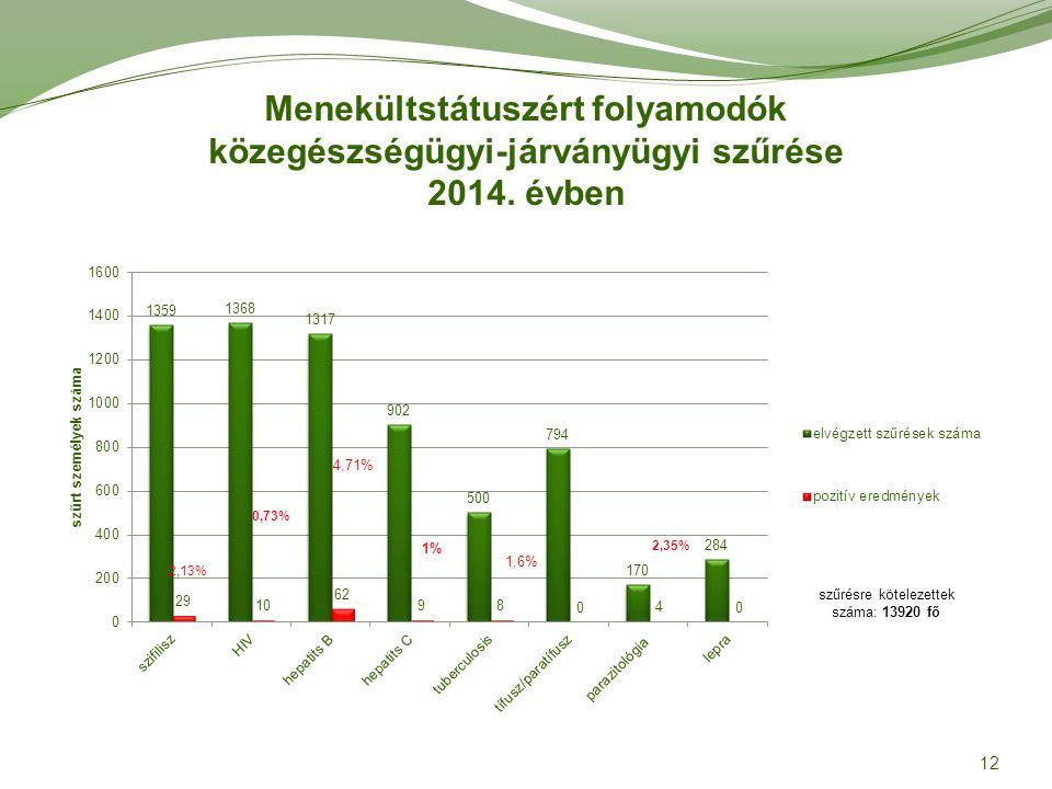 Menekültstátuszért folyamodók közegészségügyi-járványügyi szűrése 2014. évben 12