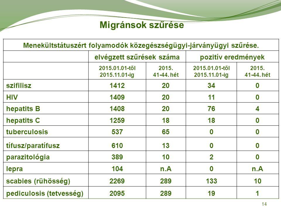 Migránsok szűrése Menekültstátuszért folyamodók közegészségügyi-járványügyi szűrése.