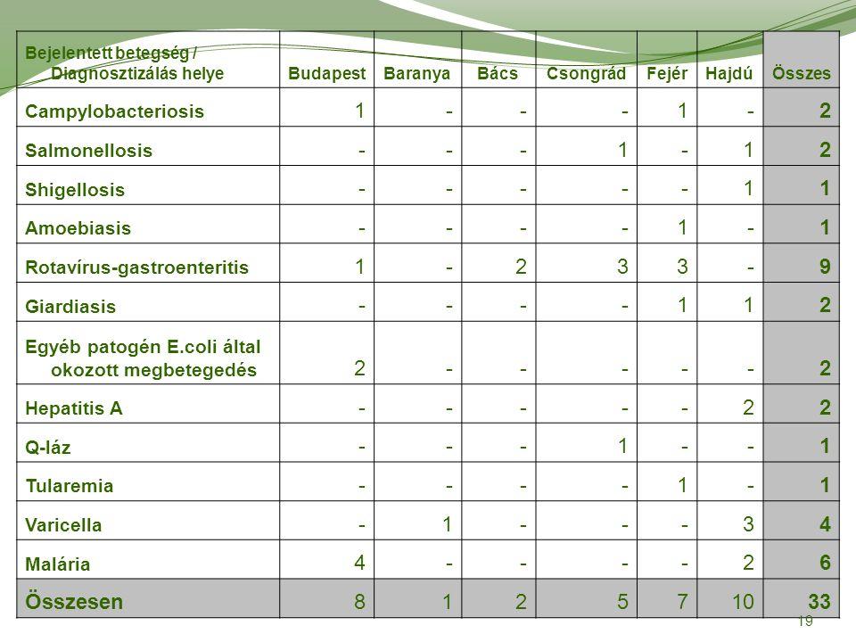 Bejelentett betegség / Diagnosztizálás helyeBudapestBaranyaBácsCsongrádFejérHajdúÖsszes Campylobacteriosis 1---1-2 Salmonellosis ---1-12 Shigellosis -----11 Amoebiasis ----1-1 Rotavírus-gastroenteritis 1-233-9 Giardiasis ----112 Egyéb patogén E.coli által okozott megbetegedés 2-----2 Hepatitis A -----22 Q-láz ---1--1 Tularemia ----1-1 Varicella -1---34 Malária 4----26 Összesen812571033 19