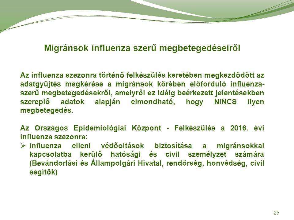 25 Migránsok influenza szerű megbetegedéseiről Az influenza szezonra történő felkészülés keretében megkezdődött az adatgyűjtés megkérése a migránsok körében előforduló influenza- szerű megbetegedésekről, amelyről ez idáig beérkezett jelentésekben szereplő adatok alapján elmondható, hogy NINCS ilyen megbetegedés.