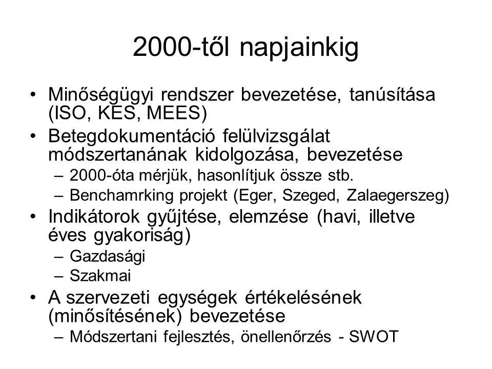 Minőségügyi rendszer bevezetése, tanúsítása (ISO, KES, MEES) Betegdokumentáció felülvizsgálat módszertanának kidolgozása, bevezetése –2000-óta mérjük,