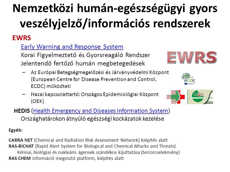 Nemzetközi humán-egészségügyi gyors veszélyjelző/információs rendszerek EWRS Early Warning and Response System Korai Figyelmeztető és Gyorsreagáló Rendszer Jelentendő fertőző humán megbetegedések Early Warning and Response System –Az Európai Betegségmegelőzési és Járványvédelmi Központ (European Centre for Disease Prevention and Control, ECDC) működteti –Hazai kapcsolattartó: Országos Epidemiológiai Központ (OEK) HEDIS (Health Emergency and Diseases Information System) Országhatárokon átnyúló egészségi kockázatok kezeléseHealth Emergency and Diseases Information System Egyéb: CARRA NET (Chemical and Radiation Risk Assessment Network) kiépítés alatt RAS-BICHAT (Rapid Alert System for Biological and Chemical Attacks and Threats) Kémiai, biológiai és nukleáris ágensek szándékos kijuttatása (terrorcselekmény) RAS CHEM információ megosztó platform, kiépítés alatt