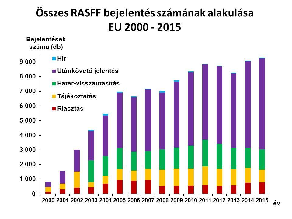 Összes RASFF bejelentés számának alakulása EU 2000 - 2015