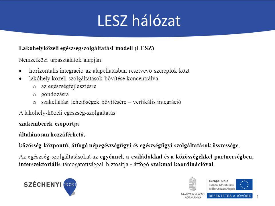 LESZ hálózat 1 Lakóhelyközeli egészségszolgáltatási modell (LESZ) Nemzetközi tapasztalatok alapján:  horizontális integráció az alapellátásban résztvevő szereplők közt  lakóhely közeli szolgáltatások bővítése koncentrálva: o az egészségfejlesztésre o gondozásra o szakellátási lehetőségek bővítésére – vertikális integráció A lakóhely-közeli egészség-szolgáltatás szakemberek csoportja általánosan hozzáférhető, közösség-központú, átfogó népegészségügyi és egészségügyi szolgáltatások összessége, Az egészség-szolgáltatásokat az egyénnel, a családokkal és a közösségekkel partnerségben, interszektoriális támogatottsággal biztosítja - átfogó szakmai koordinációval.