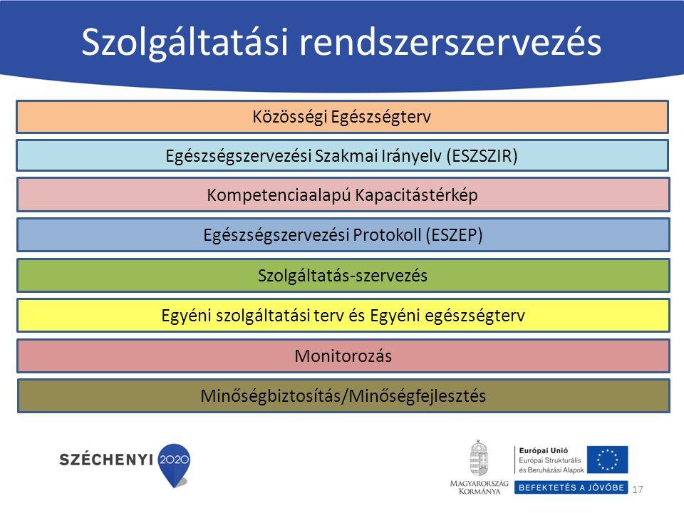 Szolgáltatási rendszerszervezés 17 Egészségszervezési Szakmai Irányelv (ESZSZIR) Közösségi Egészségterv Kompetenciaalapú Kapacitástérkép Egészségszervezési Protokoll (ESZEP) Szolgáltatás-szervezés Egyéni szolgáltatási terv és Egyéni egészségterv Monitorozás Minőségbiztosítás/Minőségfejlesztés