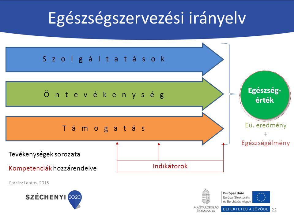 Egészségszervezési irányelv 22 Szolgáltatások Öntevékenység Támogatás Egészség- érték Tevékenységek sorozata Kompetenciák hozzárendelve Indikátorok Eü.