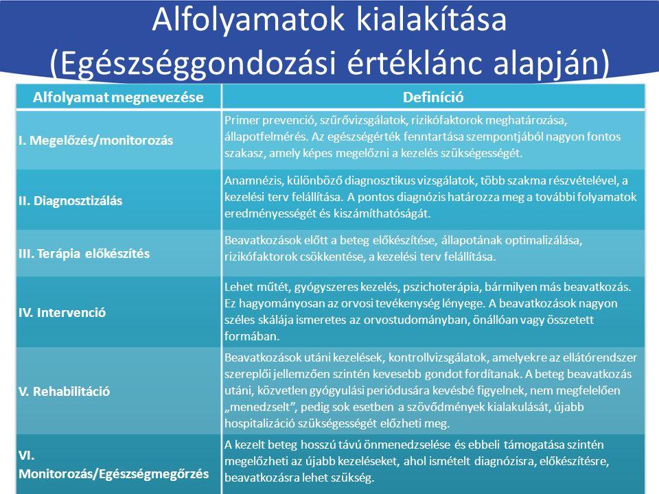 Alfolyamatok kialakítása (Egészséggondozási értéklánc alapján)