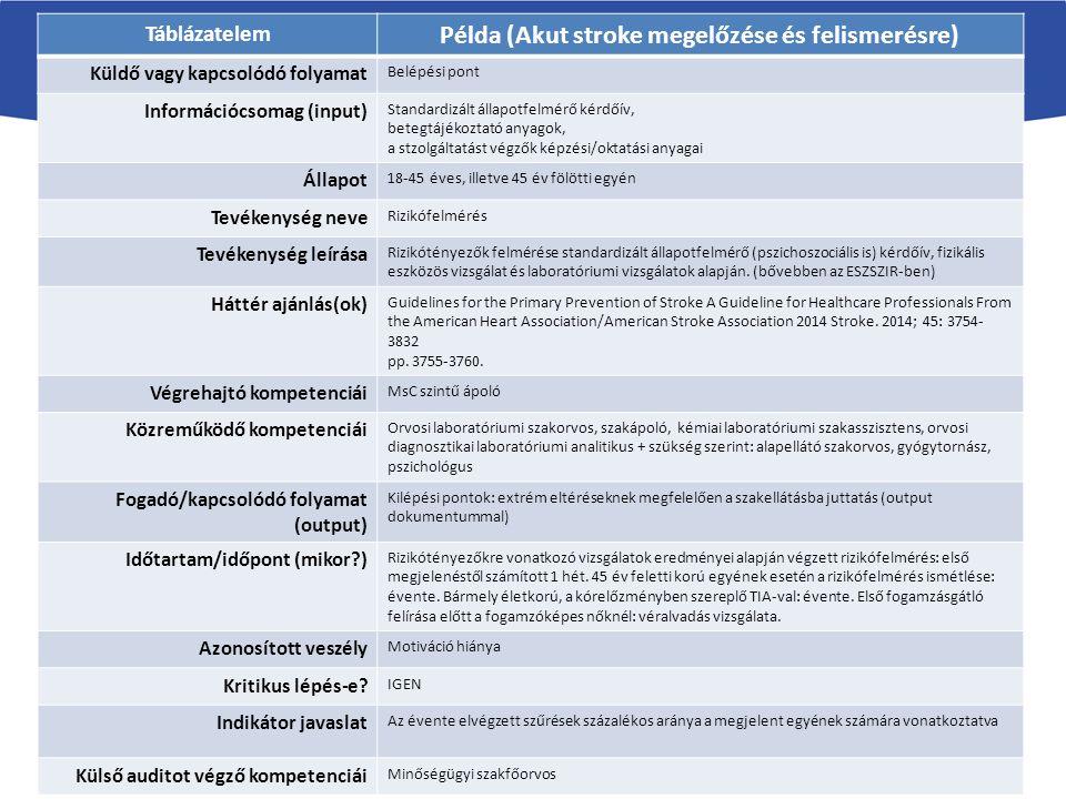 A folyamattáblázat elemei (példa) Táblázatelem Példa (Akut stroke megelőzése és felismerésre) Küldő vagy kapcsolódó folyamat Belépési pont Információcsomag (input) Standardizált állapotfelmérő kérdőív, betegtájékoztató anyagok, a stzolgáltatást végzők képzési/oktatási anyagai Állapot 18-45 éves, illetve 45 év fölötti egyén Tevékenység neve Rizikófelmérés Tevékenység leírása Rizikótényezők felmérése standardizált állapotfelmérő (pszichoszociális is) kérdőív, fizikális eszközös vizsgálat és laboratóriumi vizsgálatok alapján.