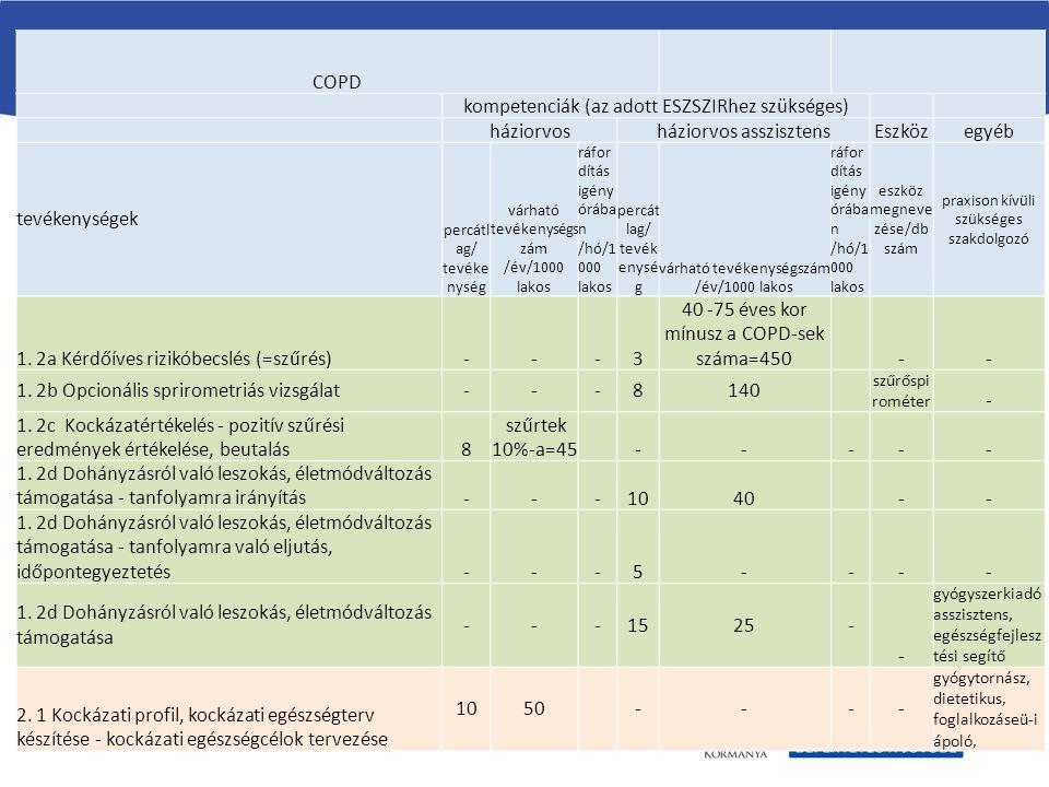 A folyamattáblázat elemei (példa) COPD kompetenciák (az adott ESZSZIRhez szükséges) háziorvosháziorvos asszisztensEszközegyéb tevékenységek percátl ag/ tevéke nység várható tevékenységs zám /év/1000 lakos ráfor dítás igény órába n /hó/1 000 lakos percát lag/ tevék enysé g várható tevékenységszám /év/1000 lakos ráfor dítás igény órába n /hó/1 000 lakos eszköz megneve zése/db szám praxison kívüli szükséges szakdolgozó 1.