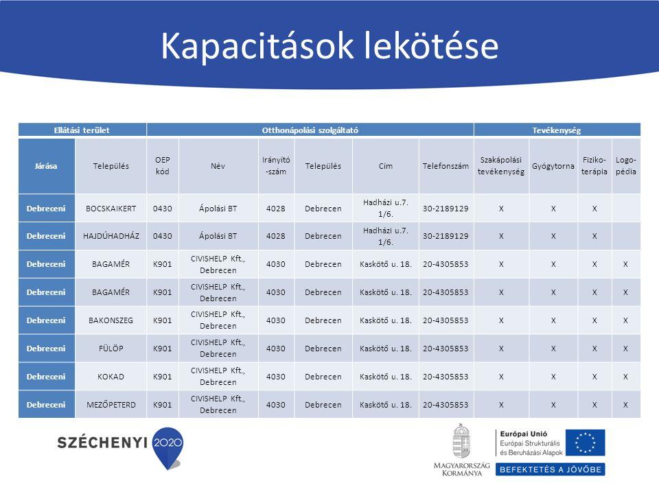 Kapacitások lekötése Ellátási területOtthonápolási szolgáltatóTevékenység JárásaTelepülés OEP kód Név Irányító -szám TelepülésCímTelefonszám Szakápolási tevékenység Gyógytorna Fiziko- terápia Logo- pédia DebreceniBOCSKAIKERT0430Ápolási BT4028Debrecen Hadházi u.7.