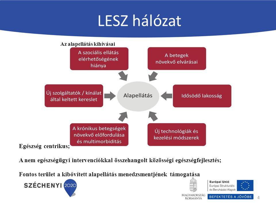 LESZ hálózat 4 Az alapellátás kihívásai Egészség centrikus; A nem egészségügyi intervenciókkal összehangolt közösségi egészségfejlesztés; Fontos terület a kibővített alapellátás menedzsmentjének támogatása