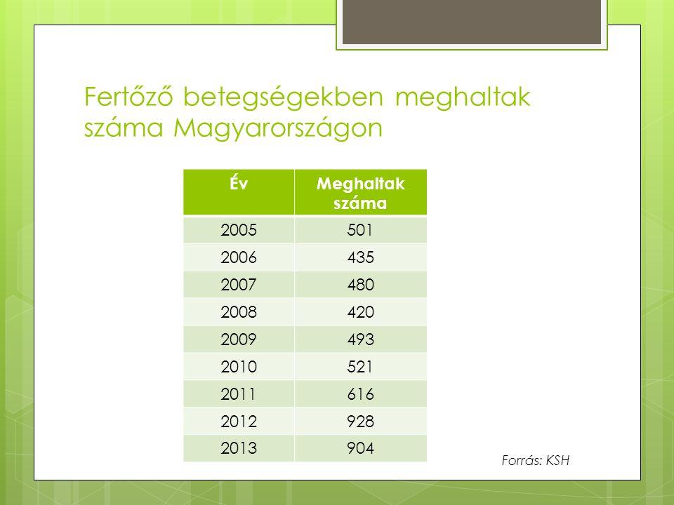 Fertőző betegségekben meghaltak száma Magyarországon ÉvMeghaltak száma 2005501 2006435 2007480 2008420 2009493 2010521 2011616 2012928 2013904 Forrás: KSH