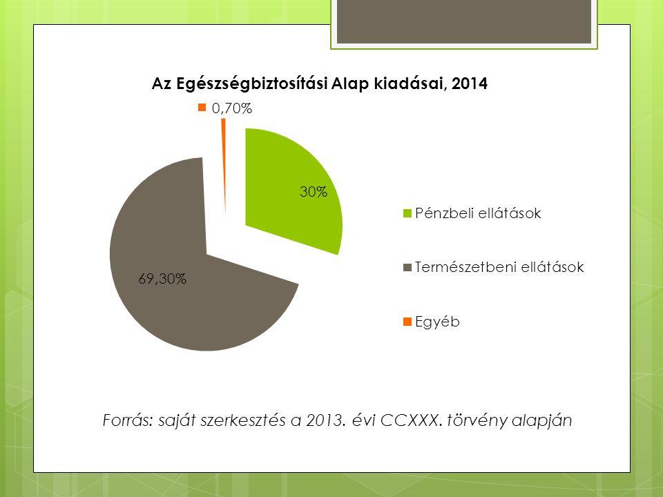 Forrás: saját szerkesztés a 2013. évi CCXXX. törvény alapján