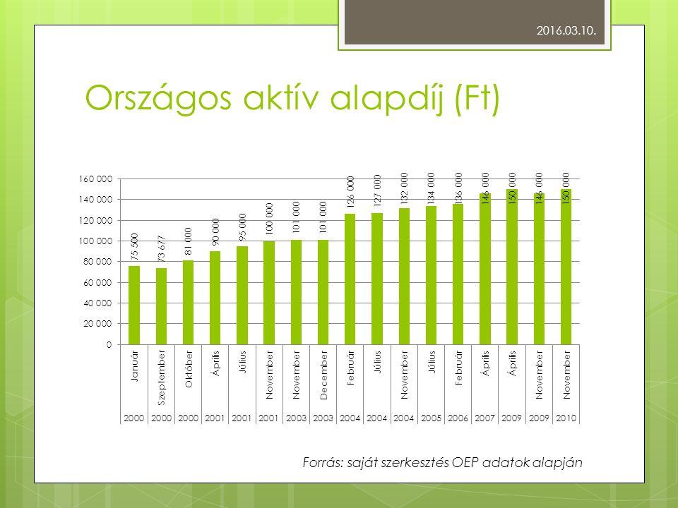 Országos aktív alapdíj (Ft) 2016.03.10. Forrás: saját szerkesztés OEP adatok alapján