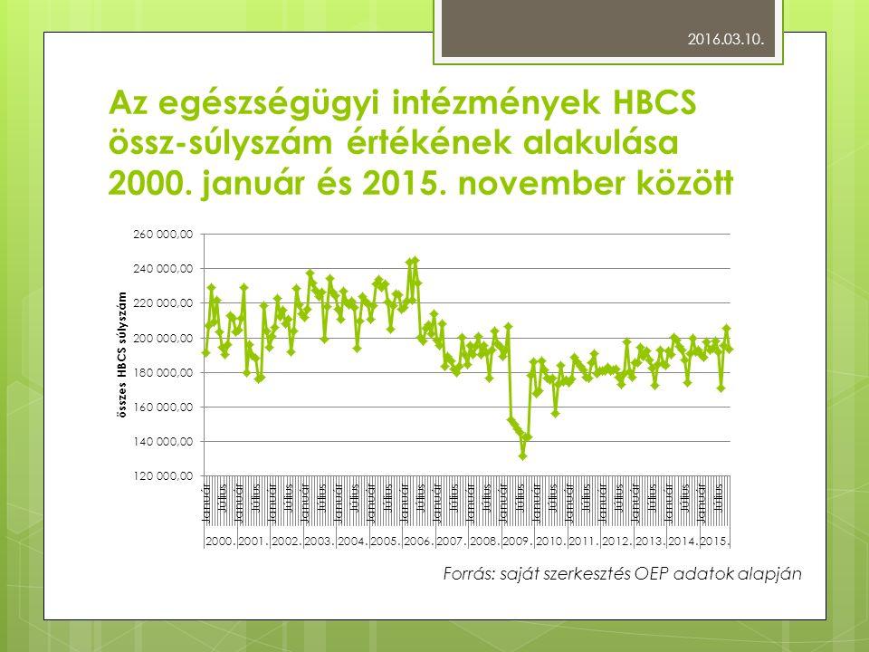 Az egészségügyi intézmények HBCS össz-súlyszám értékének alakulása 2000.