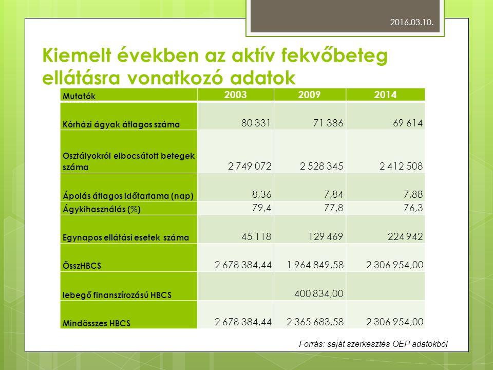Kiemelt években az aktív fekvőbeteg ellátásra vonatkozó adatok Mutatók 200320092014 Kórházi ágyak átlagos száma 80 33171 38669 614 Osztályokról elbocsátott betegek száma 2 749 0722 528 3452 412 508 Ápolás átlagos időtartama (nap) 8,367,847,88 Ágykihasználás (%) 79,477,876,3 Egynapos ellátási esetek száma 45 118129 469224 942 ÖsszHBCS 2 678 384,441 964 849,582 306 954,00 lebegő finanszírozású HBCS 400 834,00 Mindösszes HBCS 2 678 384,442 365 683,582 306 954,00 2016.03.10.