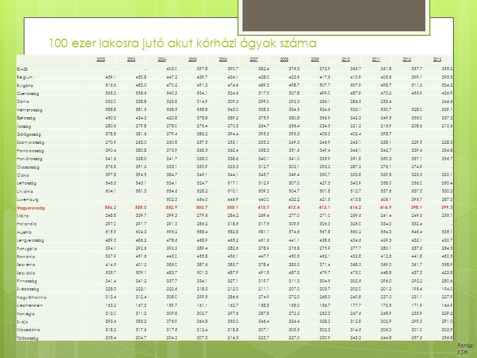 100 ezer lakosra jutó akut kórházi ágyak száma Forrás: KSH 200220032004200520062007200820092010201120122013 EU–28..