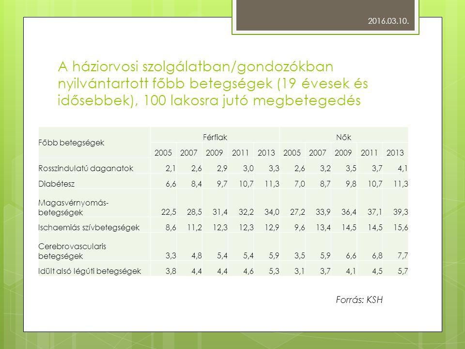 A háziorvosi szolgálatban/gondozókban nyilvántartott főbb betegségek (19 évesek és idősebbek), 100 lakosra jutó megbetegedés Főbb betegségek FérfiakNők 2005200720092011201320052007200920112013 Rosszindulatú daganatok2,12,62,93,03,32,63,23,53,74,1 Diabétesz6,68,49,710,711,37,08,79,810,711,3 Magasvérnyomás- betegségek22,528,531,432,234,027,233,936,437,139,3 Ischaemiás szívbetegségek8,611,212,3 12,99,613,414,5 15,6 Cerebrovascularis betegségek3,34,85,4 5,93,55,96,66,87,7 Idült alsó légúti betegségek3,84,4 4,65,33,13,74,14,55,7 2016.03.10.