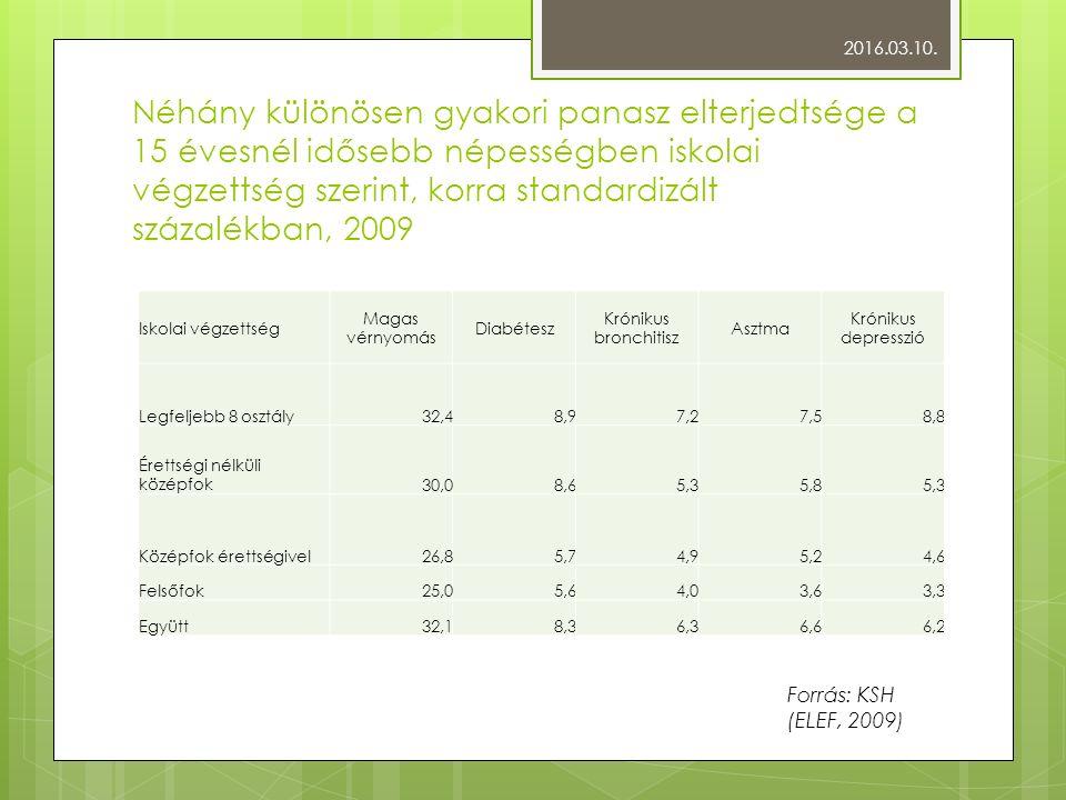 Néhány különösen gyakori panasz elterjedtsége a 15 évesnél idősebb népességben iskolai végzettség szerint, korra standardizált százalékban, 2009 Iskolai végzettség Magas vérnyomás Diabétesz Krónikus bronchitisz Asztma Krónikus depresszió Legfeljebb 8 osztály32,48,97,27,58,8 Érettségi nélküli középfok30,08,65,35,85,3 Középfok érettségivel26,85,74,95,24,6 Felsőfok25,05,64,03,63,3 Együtt32,18,36,36,66,2 2016.03.10.