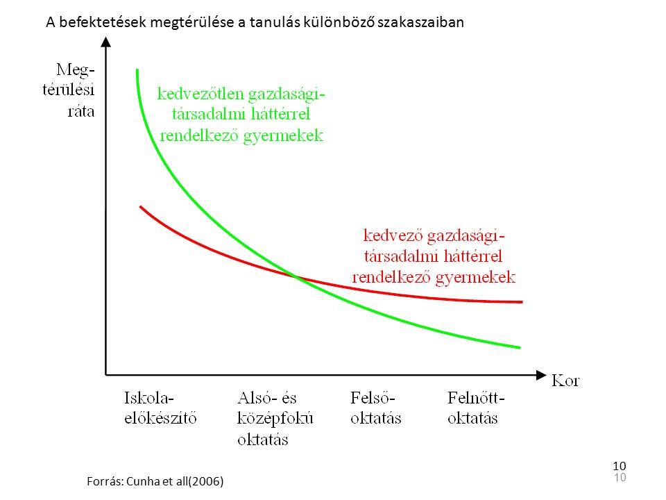10 A befektetések megtérülése a tanulás különböző szakaszaiban Forrás: Cunha et all(2006)