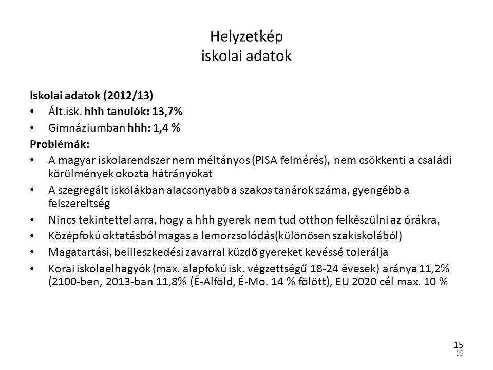 15 Helyzetkép iskolai adatok Iskolai adatok (2012/13) Ált.isk.