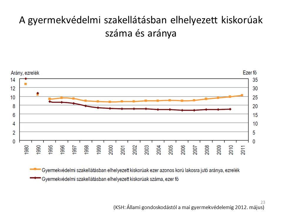 A gyermekvédelmi szakellátásban elhelyezett kiskorúak száma és aránya (KSH: Állami gondoskodástól a mai gyermekvédelemig 2012.