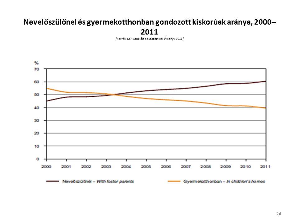 Nevelőszülőnel és gyermekotthonban gondozott kiskorúak aránya, 2000– 2011 /Forrás: KSH Szociáis és Statisztikai Évkönyv 2011/ 24