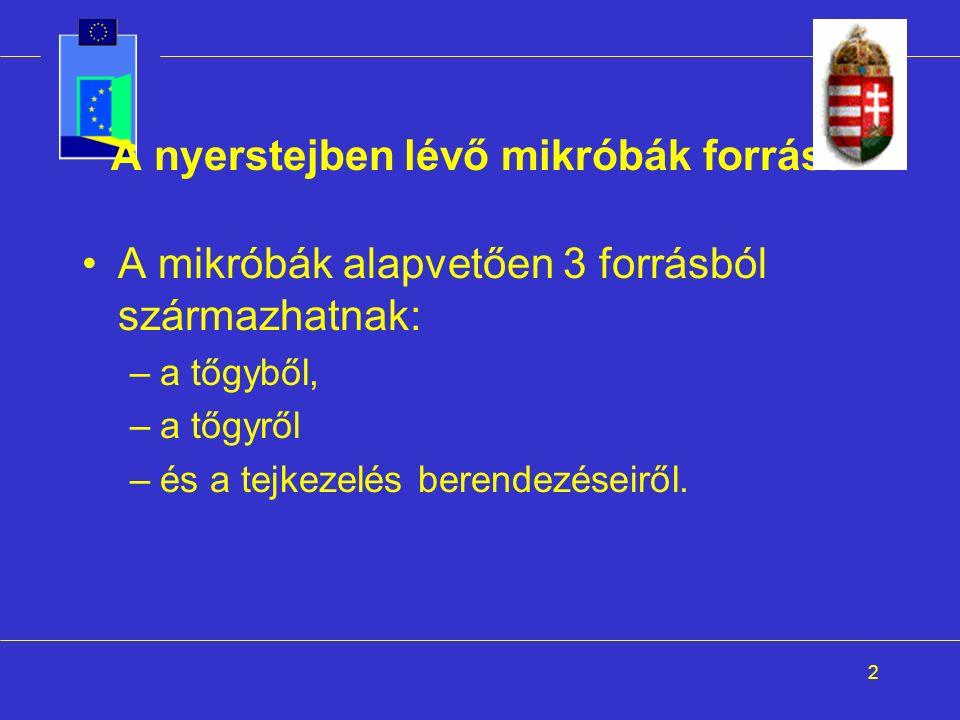 2 A nyerstejben lévő mikróbák forrása A mikróbák alapvetően 3 forrásból származhatnak: –a tőgyből, –a tőgyről –és a tejkezelés berendezéseiről.