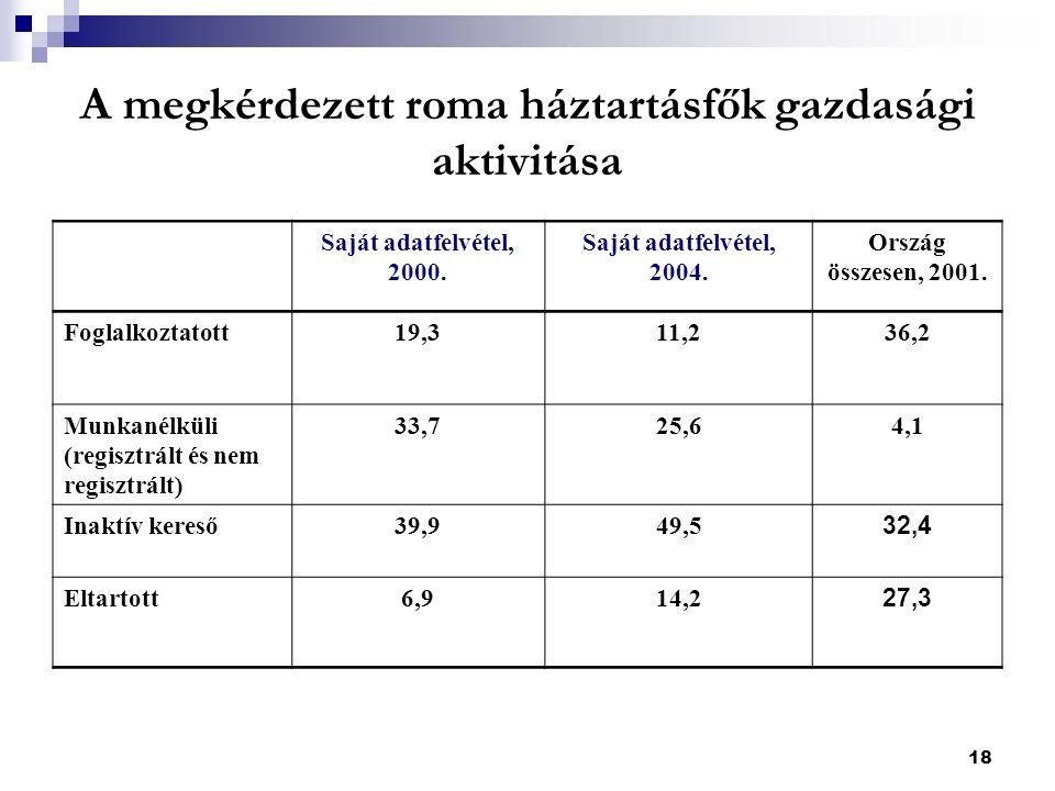 18 A megkérdezett roma háztartásfők gazdasági aktivitása Saját adatfelvétel, 2000.