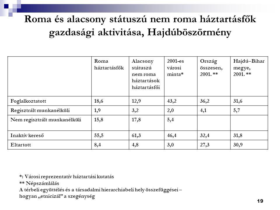 19 Roma és alacsony státuszú nem roma háztartásfők gazdasági aktivitása, Hajdúböszörmény Roma háztartásfők Alacsony státuszú nem roma háztartások háztartásfői 2001-es városi minta* Ország összesen, 2001.