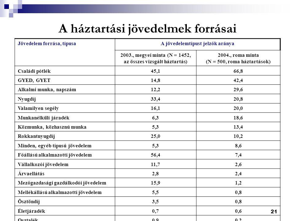 21 A háztartási jövedelmek forrásai Jövedelem forrása, típusaA jövedelemtípust jelzők aránya 2003., megyei minta (N = 1452, az összes vizsgált háztartás) 2004., roma minta (N = 500, roma háztartások) Családi pótlék45,166,8 GYED, GYET14,842,4 Alkalmi munka, napszám12,229,6 Nyugdíj33,420,8 Valamilyen segély16,120,0 Munkanélküli járadék6,318,6 Közmunka, közhasznú munka5,313,4 Rokkantnyugdíj25,010,2 Minden, egyéb típusú jövedelem5,38,6 Főállású alkalmazotti jövedelem56,47,4 Vállalkozói jövedelem11,72,6 Árvaellátás2,82,4 Mezőgazdasági gazdálkodói jövedelem15,91,2 Mellékállású alkalmazotti jövedelem5,50,8 Ösztöndíj3,50,8 Életjáradék0,70,6 Osztalék0,90,2 Ingó és ingatlan hasznosítása1,20,2 Bérbeadás2,60,0