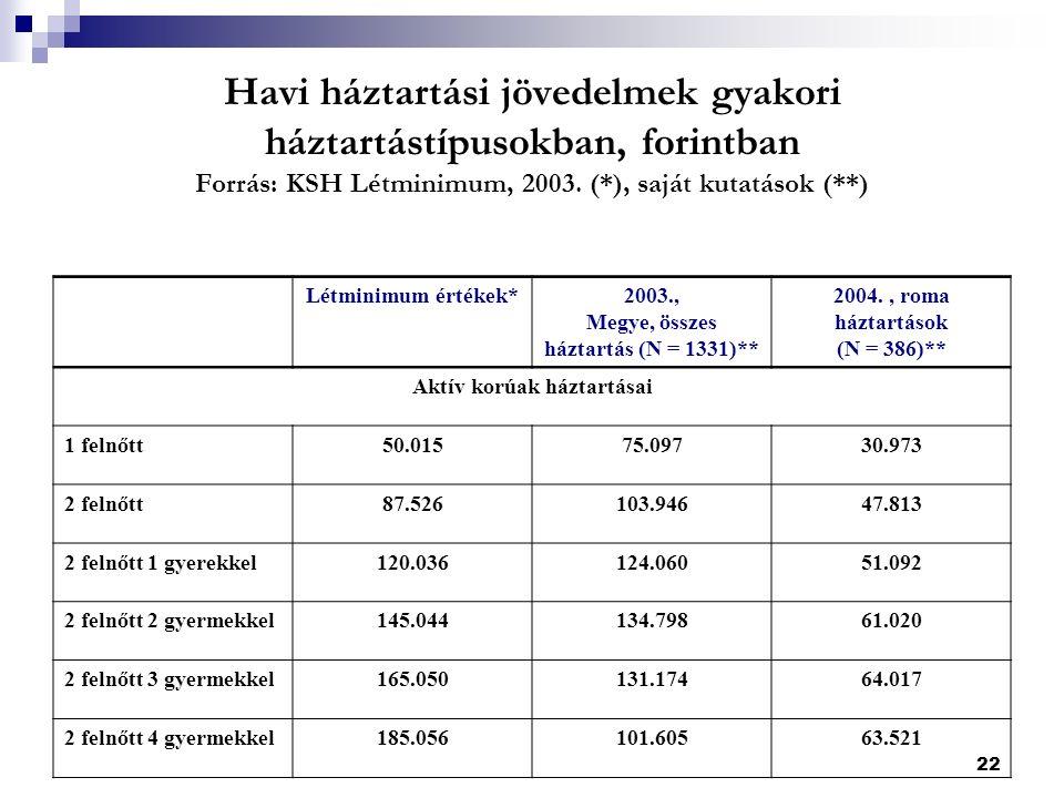 22 Havi háztartási jövedelmek gyakori háztartástípusokban, forintban Forrás: KSH Létminimum, 2003.