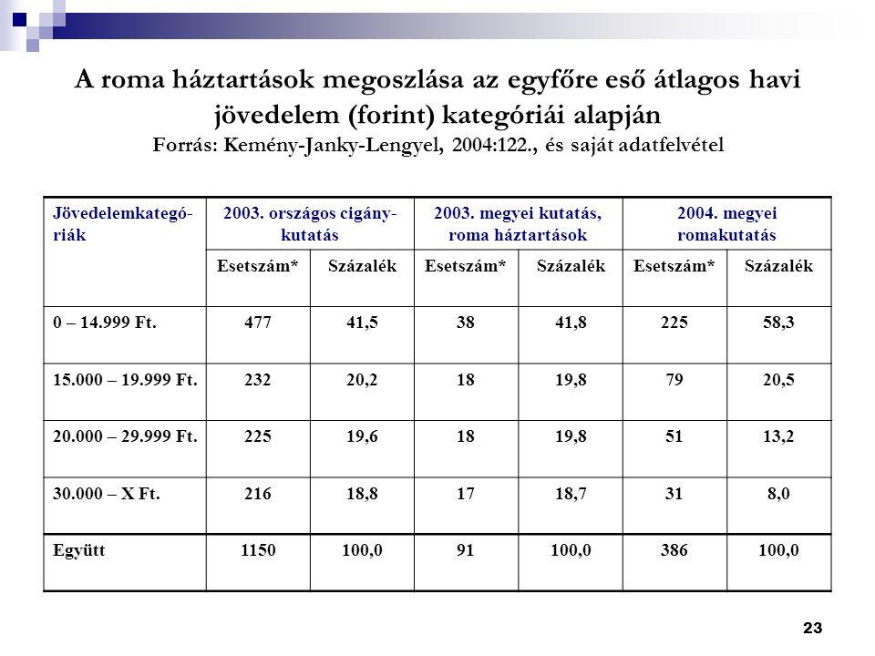 23 A roma háztartások megoszlása az egyfőre eső átlagos havi jövedelem (forint) kategóriái alapján Forrás: Kemény-Janky-Lengyel, 2004:122., és saját adatfelvétel Jövedelemkategó- riák 2003.