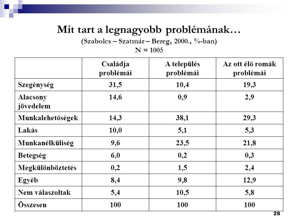 28 Mit tart a legnagyobb problémának… (Szabolcs – Szatmár – Bereg, 2000., %-ban) N = 1005 Családja problémái A település problémái Az ott élő romák problémái Szegénység31,510,419,3 Alacsony jövedelem 14,60,92,9 Munkalehetőségek14,338,129,3 Lakás10,05,15,3 Munkanélküliség9,623,521,8 Betegség6,00,20,3 Megkülönböztetés0,21,52,4 Egyéb8,49,812,9 Nem válaszoltak5,410,55,8 Összesen100