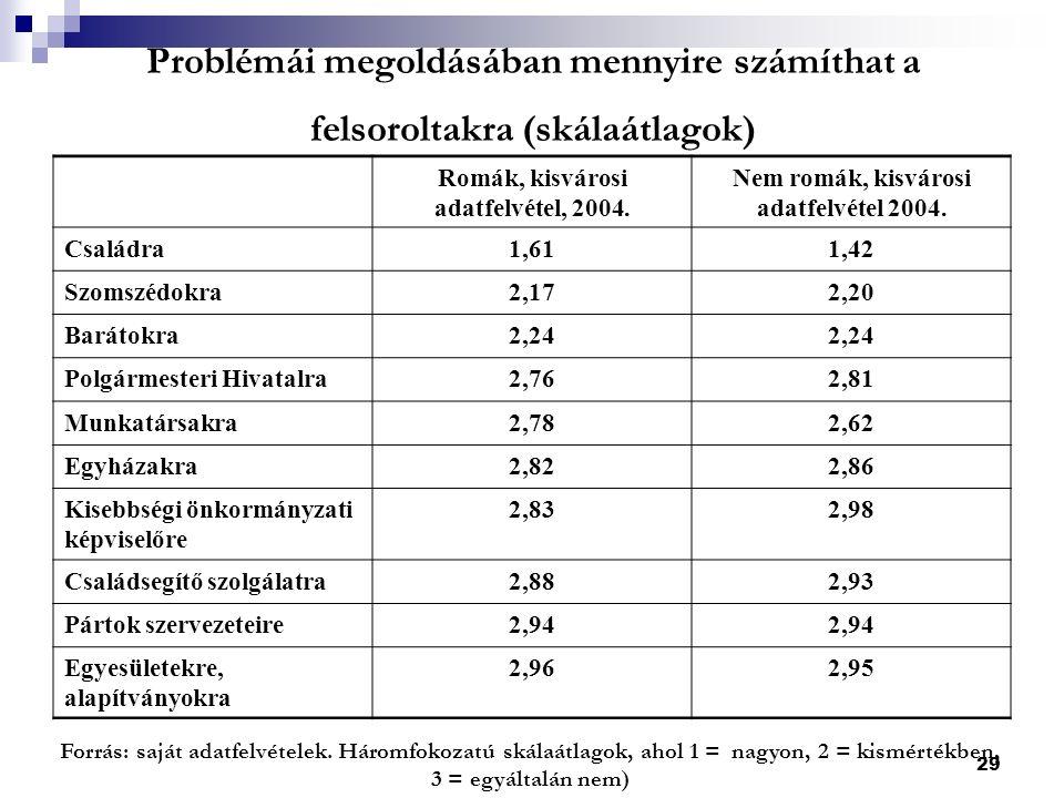 29 Problémái megoldásában mennyire számíthat a felsoroltakra (skálaátlagok) Forrás: saját adatfelvételek.