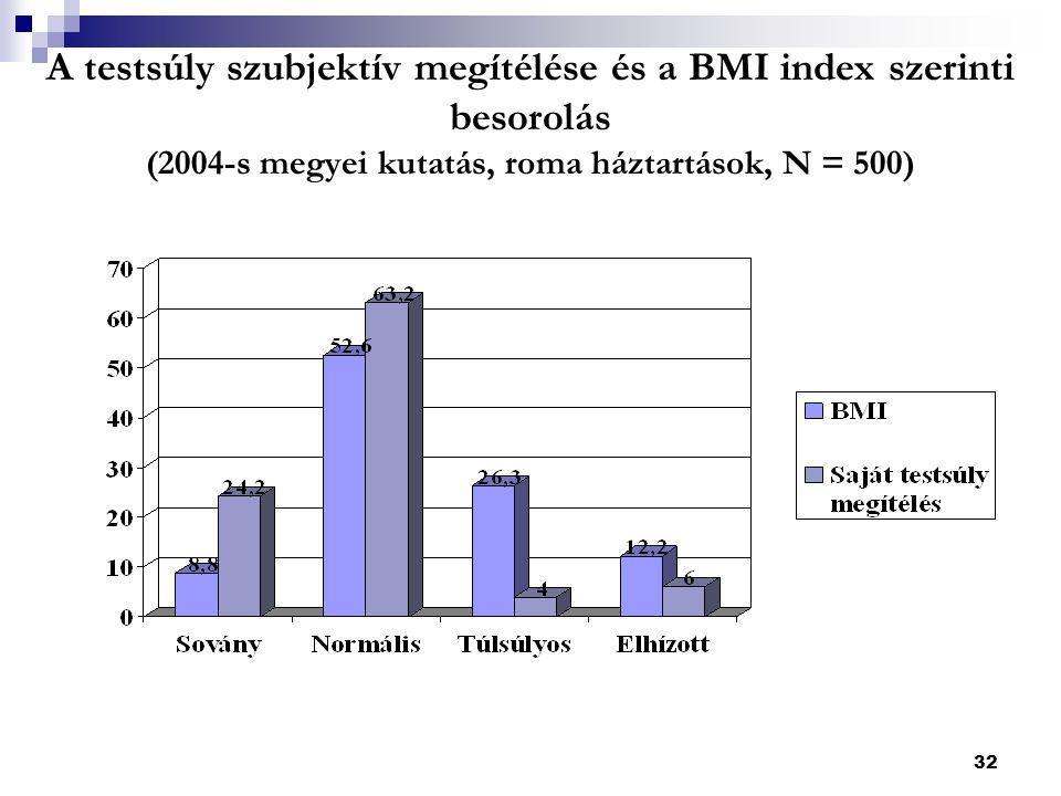 32 A testsúly szubjektív megítélése és a BMI index szerinti besorolás (2004-s megyei kutatás, roma háztartások, N = 500)