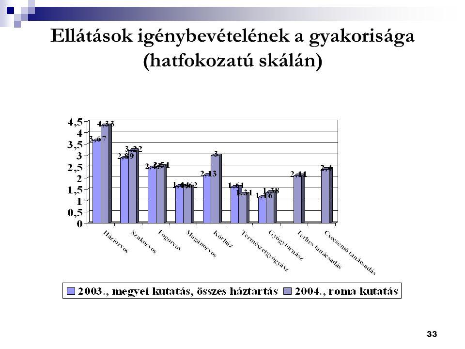33 Ellátások igénybevételének a gyakorisága (hatfokozatú skálán)