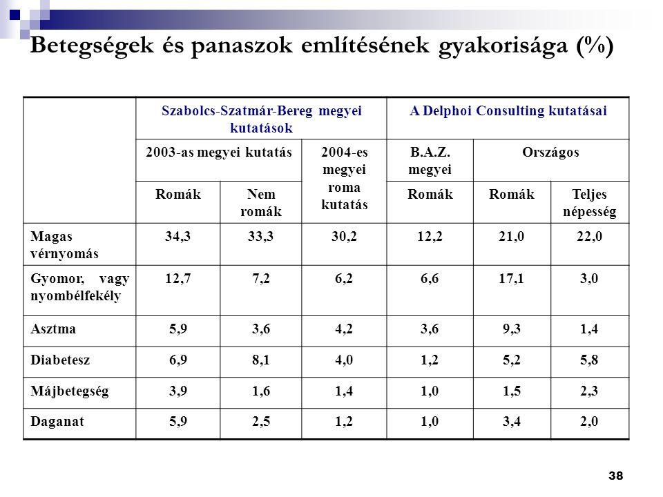 38 Betegségek és panaszok említésének gyakorisága (%) Szabolcs-Szatmár-Bereg megyei kutatások A Delphoi Consulting kutatásai 2003-as megyei kutatás2004-es megyei roma kutatás B.A.Z.