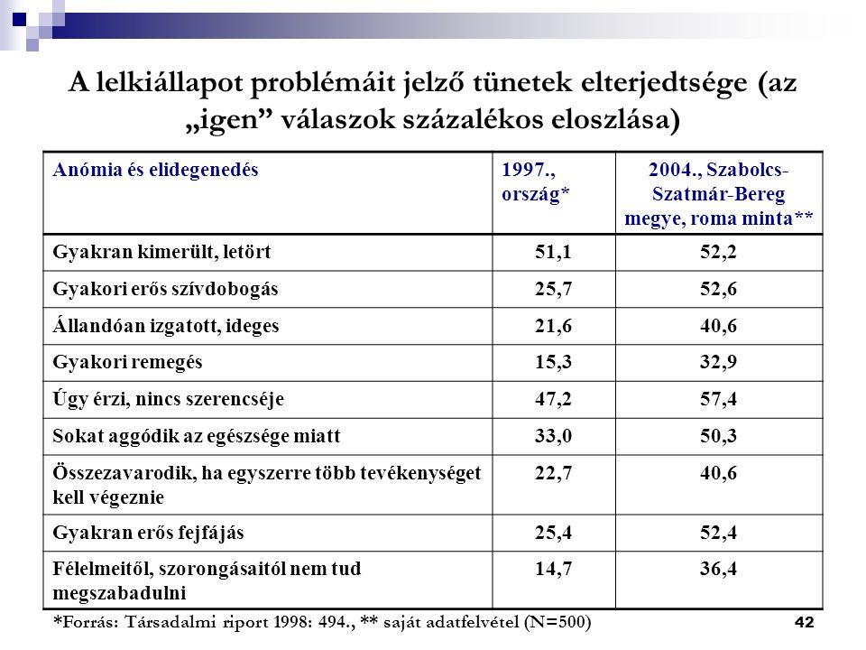 """42 A lelkiállapot problémáit jelző tünetek elterjedtsége (az """"igen válaszok százalékos eloszlása) *Forrás: Társadalmi riport 1998: 494., ** saját adatfelvétel (N=500) Anómia és elidegenedés1997., ország* 2004., Szabolcs- Szatmár-Bereg megye, roma minta** Gyakran kimerült, letört51,152,2 Gyakori erős szívdobogás25,752,6 Állandóan izgatott, ideges21,640,6 Gyakori remegés15,332,9 Úgy érzi, nincs szerencséje47,257,4 Sokat aggódik az egészsége miatt33,050,3 Összezavarodik, ha egyszerre több tevékenységet kell végeznie 22,740,6 Gyakran erős fejfájás25,452,4 Félelmeitől, szorongásaitól nem tud megszabadulni 14,736,4"""