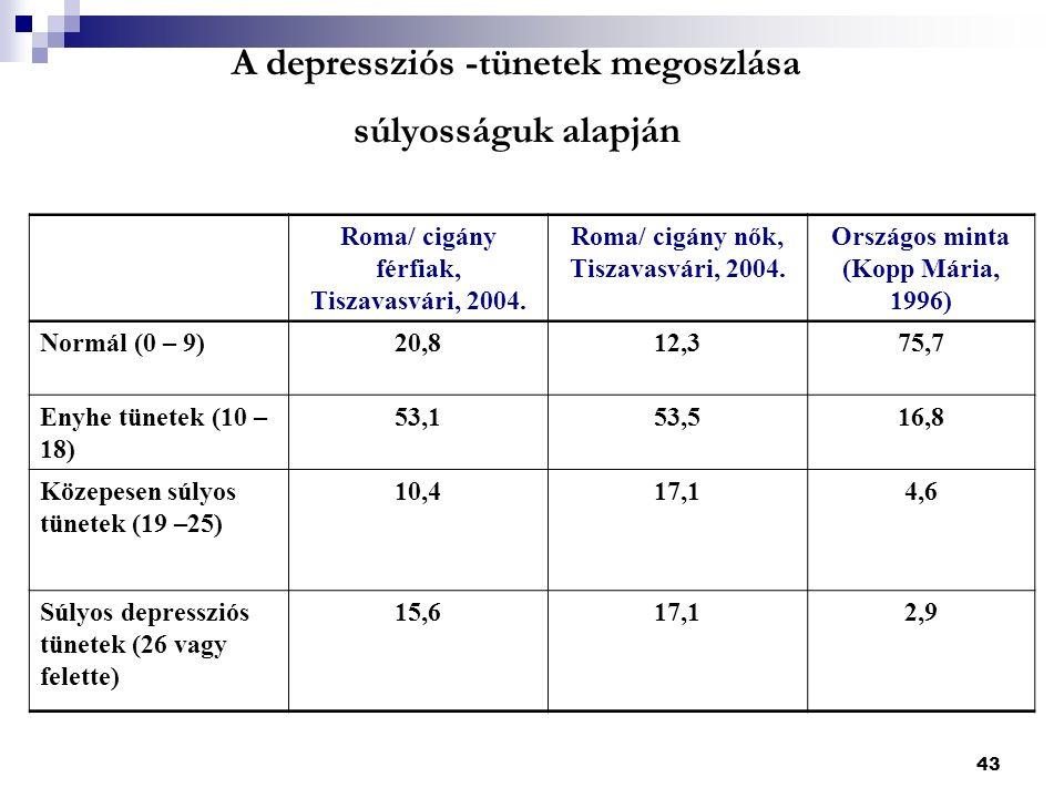 43 A depressziós -tünetek megoszlása súlyosságuk alapján Roma/ cigány férfiak, Tiszavasvári, 2004.