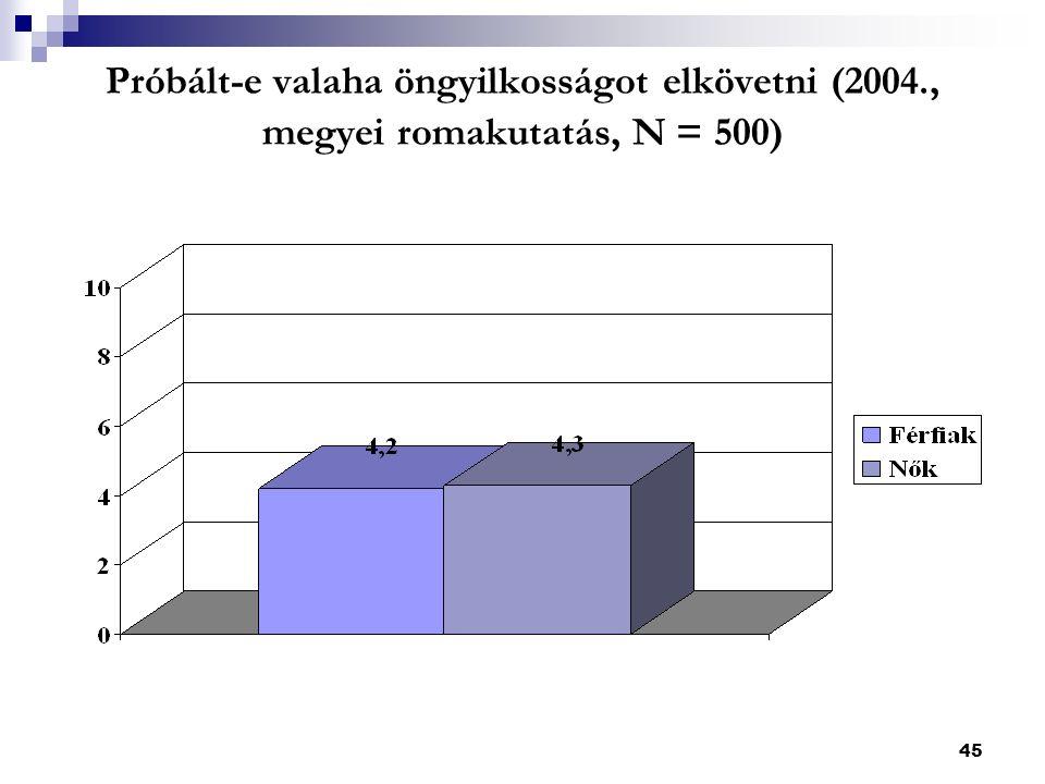45 Próbált-e valaha öngyilkosságot elkövetni (2004., megyei romakutatás, N = 500)