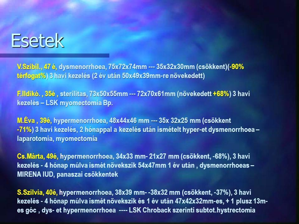 Esetek V.Szibil., 47 é, dysmenorrhoea, 75x72x74mm --- 35x32x30mm (csökkent)(-90% térfogat%) 3 havi kezelés (2 év után 50x49x39mm-re növekedett) F.Ildikó., 35é, sterilitas, 73x50x55mm --- 72x70x61mm (növekedett +68%) 3 havi kezelés – LSK myomectomia Bp.