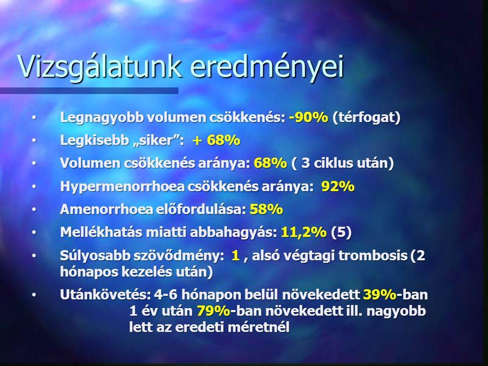 """Legnagyobb volumen csökkenés: -90% (térfogat) Legnagyobb volumen csökkenés: -90% (térfogat) Legkisebb """"siker : + 68% Legkisebb """"siker : + 68% Volumen csökkenés aránya: 68% ( 3 ciklus után) Volumen csökkenés aránya: 68% ( 3 ciklus után) Hypermenorrhoea csökkenés aránya: 92% Hypermenorrhoea csökkenés aránya: 92% Amenorrhoea előfordulása: 58% Amenorrhoea előfordulása: 58% Mellékhatás miatti abbahagyás: 11,2% (5) Mellékhatás miatti abbahagyás: 11,2% (5) Súlyosabb szövődmény: 1, alsó végtagi trombosis (2 hónapos kezelés után) Súlyosabb szövődmény: 1, alsó végtagi trombosis (2 hónapos kezelés után) Utánkövetés: 4-6 hónapon belül növekedett 39%-ban 1 év után 79%-ban növekedett ill."""
